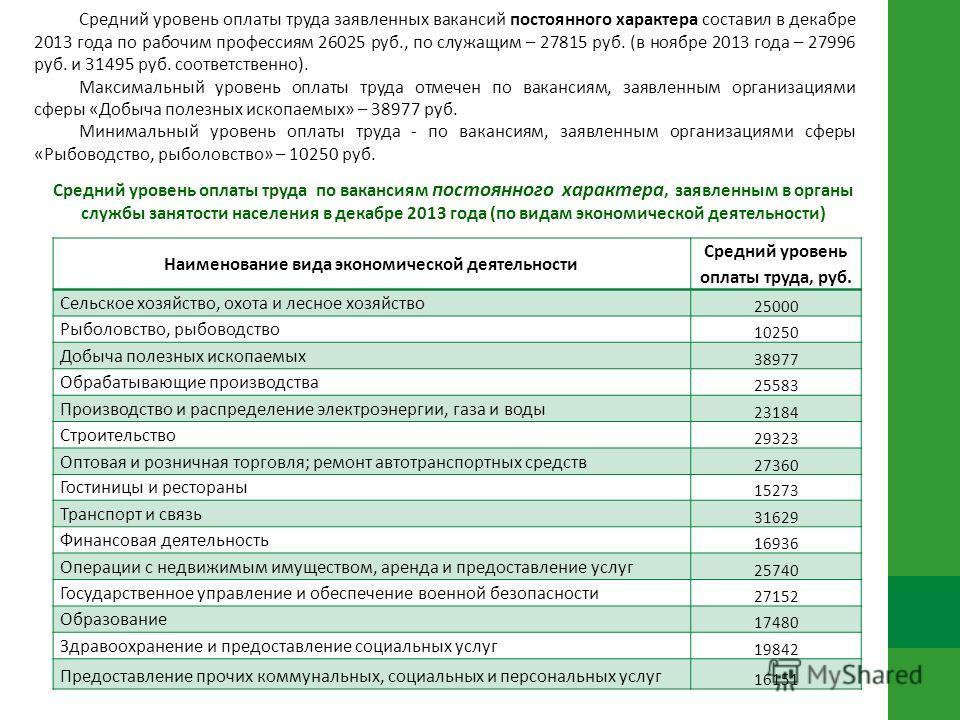 Средний уровень оплаты труда по вакансиям постоянного характера, заявленным в органы службы занятости населения в декабре 2013 года (по видам экономической деятельности) Наименование вида экономической деятельности Средний уровень оплаты труда, руб.
