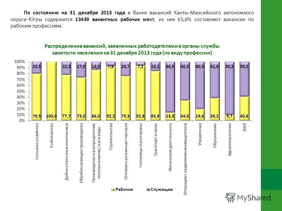 По состоянию на 31 декабря 2013 года в банке вакансий Ханты-Мансийского автономного округа–Югры содержится 13439 вакантных рабочих мест, из них 65,6% составляют вакансии по рабочим профессиям.
