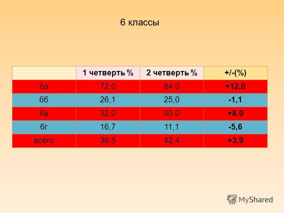 6 классы 1 четверть %2 четверть %+/-(%) 6а72,084,0+12,0 6б26,125,0-1,1 6в32,040,0+8,0 6г16,711,1-5,6 всего38,542,4+3,9