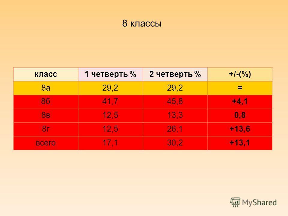 8 классы класс1 четверть %2 четверть %+/-(%) 8а29,2 = 8б41,745,8+4,1 8в12,513,30,8 8г12,526,1+13,6 всего17,130,2+13,1