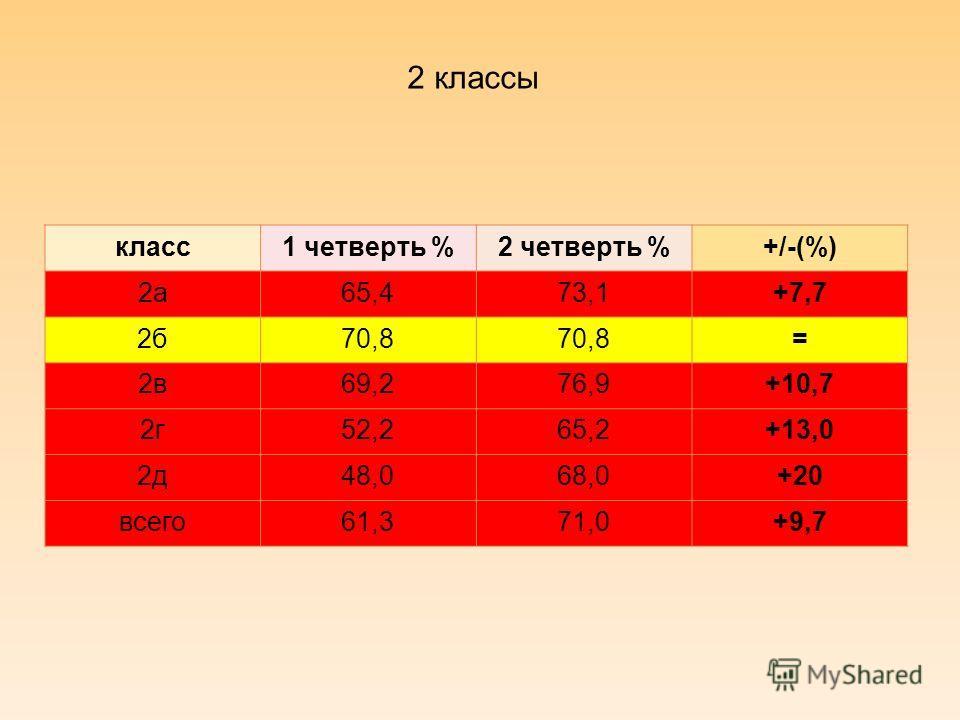 2 классы класс1 четверть %2 четверть %+/-(%) 2а65,473,1+7,7 2б70,8 = 2в69,276,9+10,7 2г52,265,2+13,0 2д48,068,0+20 всего61,371,0+9,7