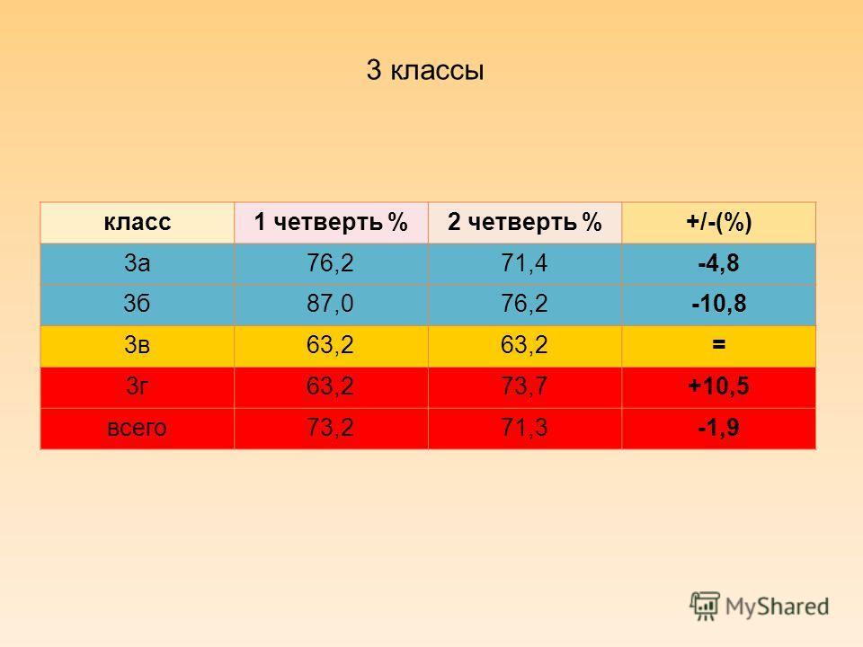 3 классы класс1 четверть %2 четверть %+/-(%) 3а76,271,4-4,8 3б87,076,2-10,8 3в63,2 = 3г63,273,7+10,5 всего73,271,3-1,9