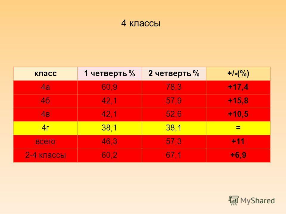 4 классы класс1 четверть %2 четверть %+/-(%) 4а60,978,3+17,4 4б42,157,9+15,8 4в42,152,6+10,5 4г38,1 = всего46,357,3+11 2-4 классы60,267,1+6,9