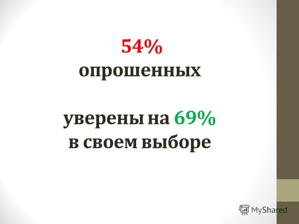 54% опрошенных уверены на 69% в своем выборе