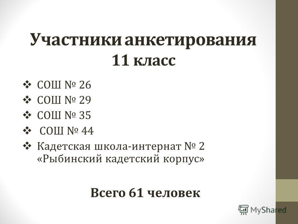 Участники анкетирования 11 класс СОШ 26 СОШ 29 СОШ 35 СОШ 44 Кадетская школа-интернат 2 «Рыбинский кадетский корпус» Всего 61 человек