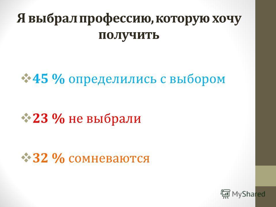 Я выбрал профессию, которую хочу получить 45 % определились с выбором 23 % не выбрали 32 % сомневаются