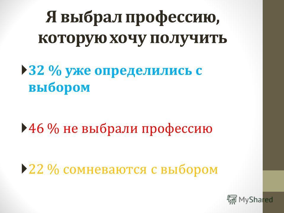 Я выбрал профессию, которую хочу получить 32 % уже определились с выбором 46 % не выбрали профессию 22 % сомневаются с выбором