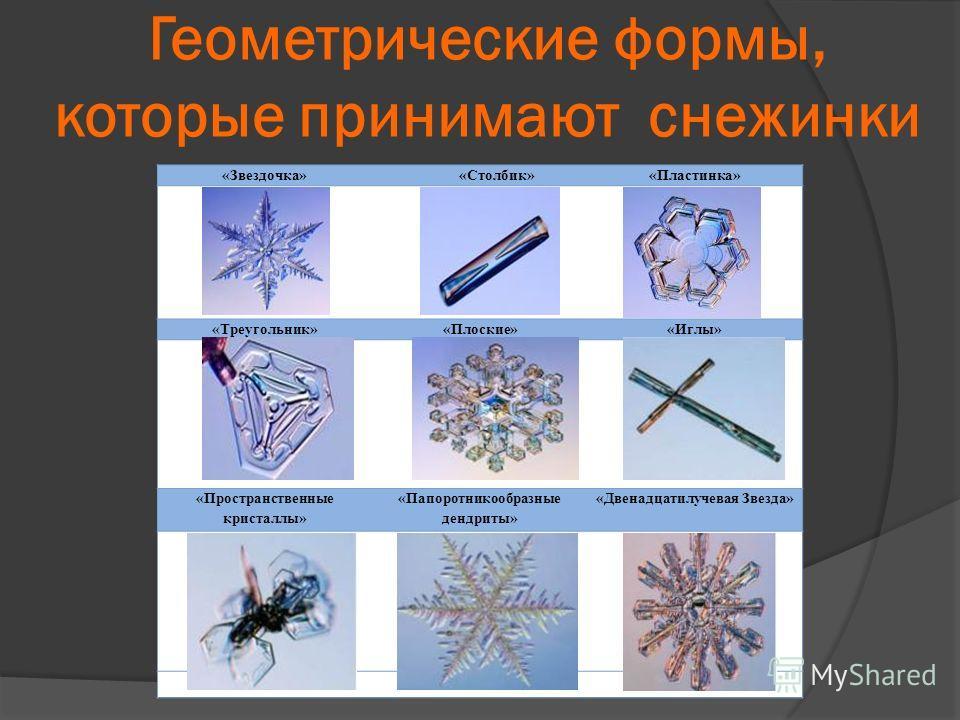 Геометрические формы, которые принимают снежинки «Звездочка» «Столбик»«Пластинка» «Треугольник»«Плоские»«Иглы» «Пространственные кристаллы» «Папоротникообразные дендриты» «Двенадцатилучевая Звезда»