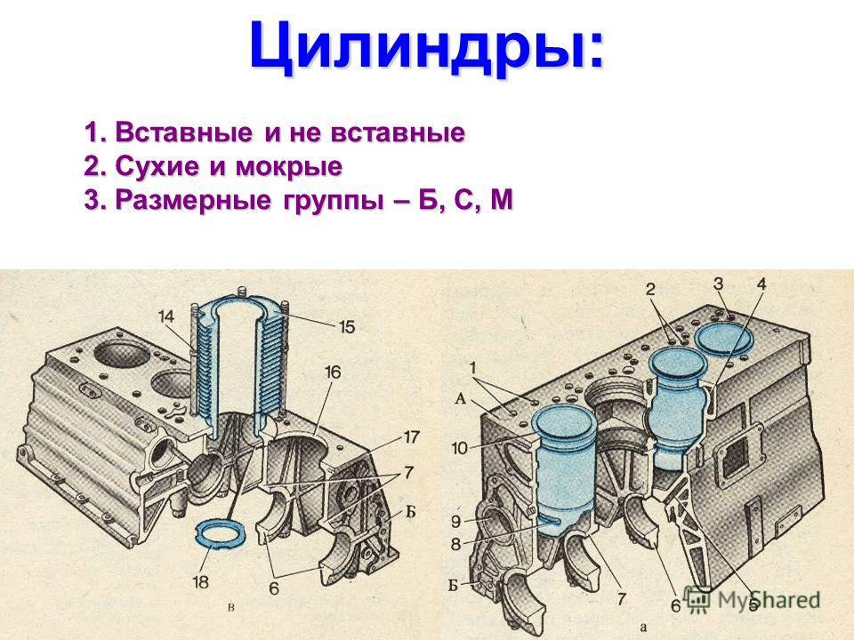Цилиндры: 1. Вставные и не вставные 2. Сухие и мокрые 3. Размерные группы – Б, С, М