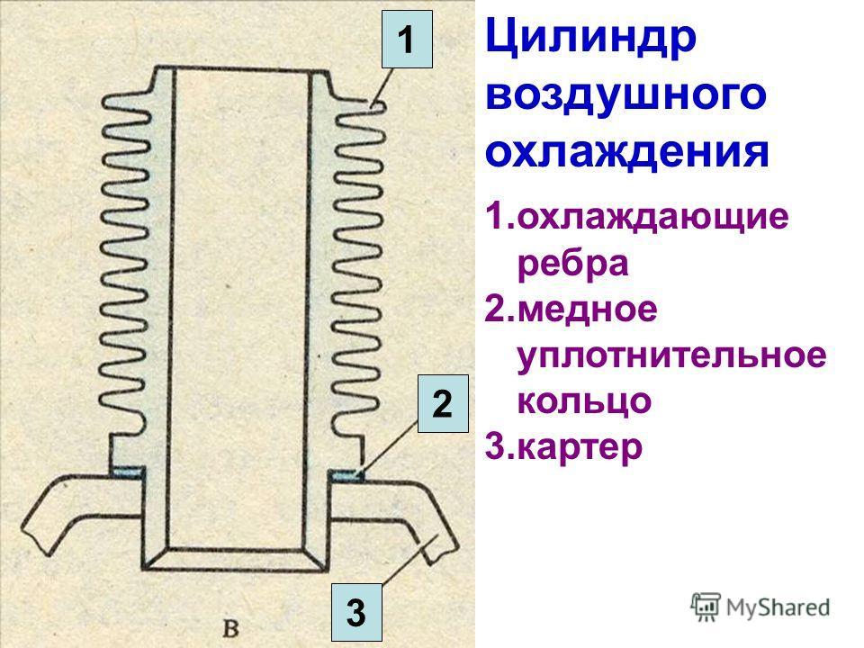 1.охлаждающие ребра 2.медное уплотнительное кольцо 3.картер Цилиндр воздушного охлаждения 1 2 3