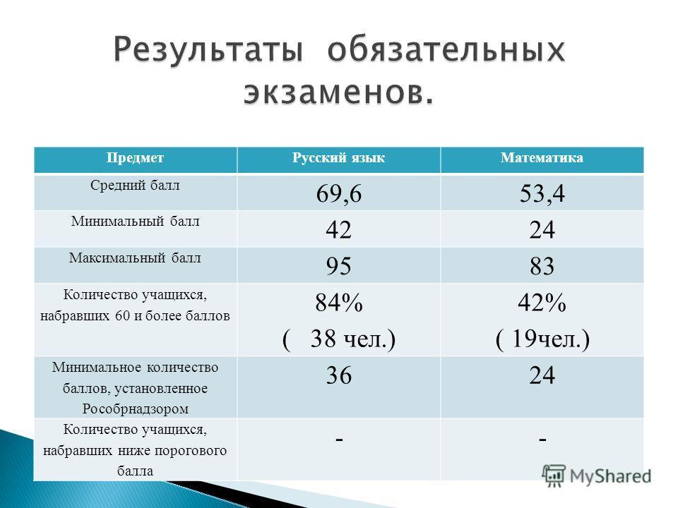 ПредметРусский языкМатематика Средний балл 69,653,4 Минимальный балл 4224 Максимальный балл 9583 Количество учащихся, набравших 60 и более баллов 84% ( 38 чел.) 42% ( 19чел.) Минимальное количество баллов, установленное Рособрнадзором 3624 Количество