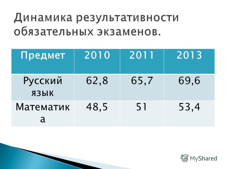 Предмет201020112013 Русский язык 62,865,769,6 Математик а 48,55153,4