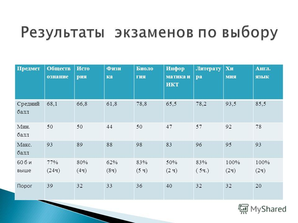 Предмет Обществ ознание Исто рия Физи ка Биоло гия Инфор матика и ИКТ Литерату ра Хи мия Англ. язык Средний балл 68,166,861,878,865,578,293,585,5 Мин. балл 50 445047579278 Макс. балл 9389889883969593 60 б и выше 77% (24ч) 80% (4ч) 62% (8ч) 83% (5 ч)