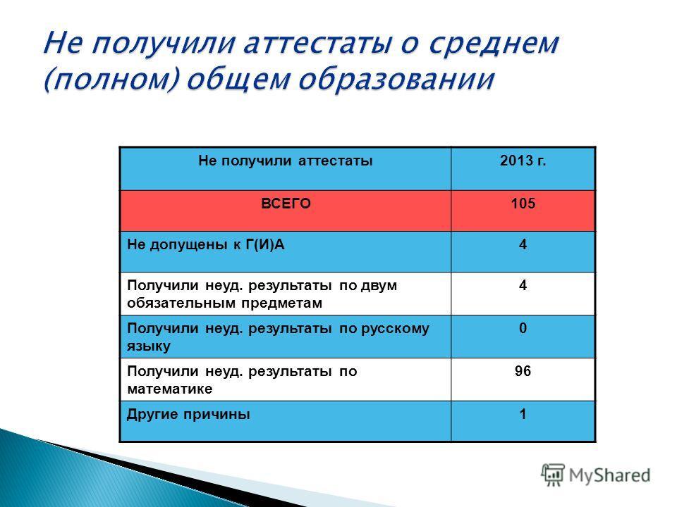 Не получили аттестаты2013 г. ВСЕГО105 Не допущены к Г(И)А4 Получили неуд. результаты по двум обязательным предметам 4 Получили неуд. результаты по русскому языку 0 Получили неуд. результаты по математике 96 Другие причины1