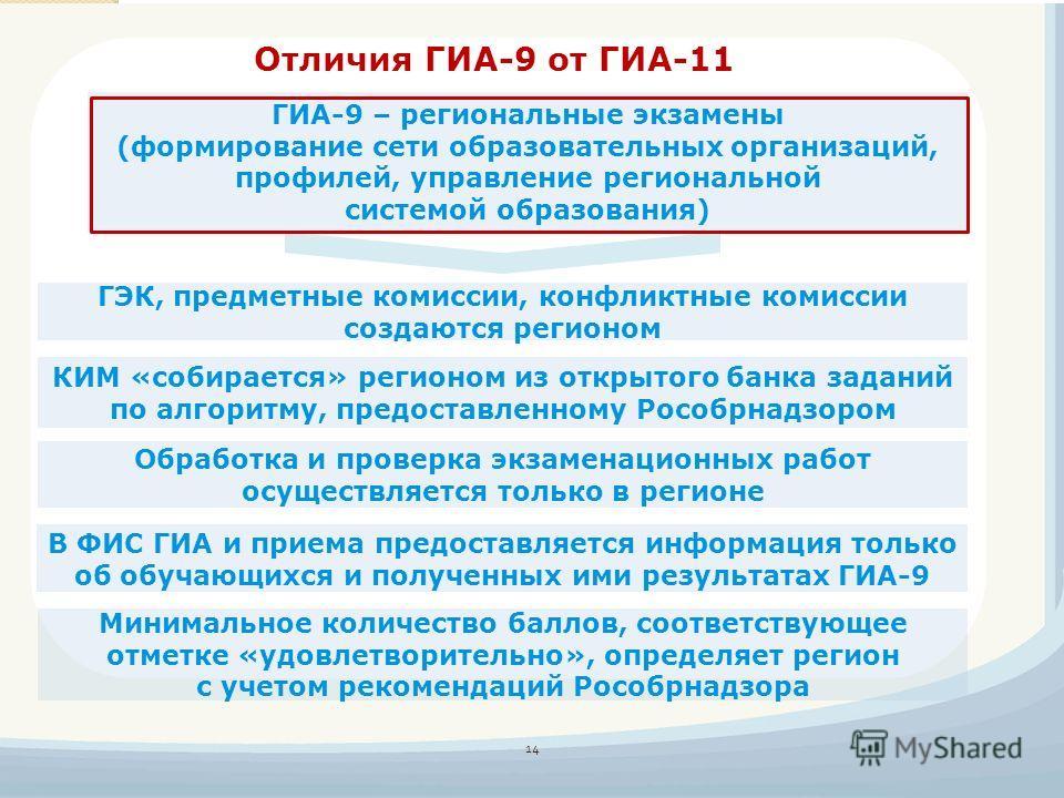 Отличия ГИА-9 от ГИА-11 Минимальное количество баллов, соответствующее отметке «удовлетворительно», определяет регион с учетом рекомендаций Рособрнадзора ГЭК, предметные комиссии, конфликтные комиссии создаются регионом 14 ГИА-9 – региональные экзаме
