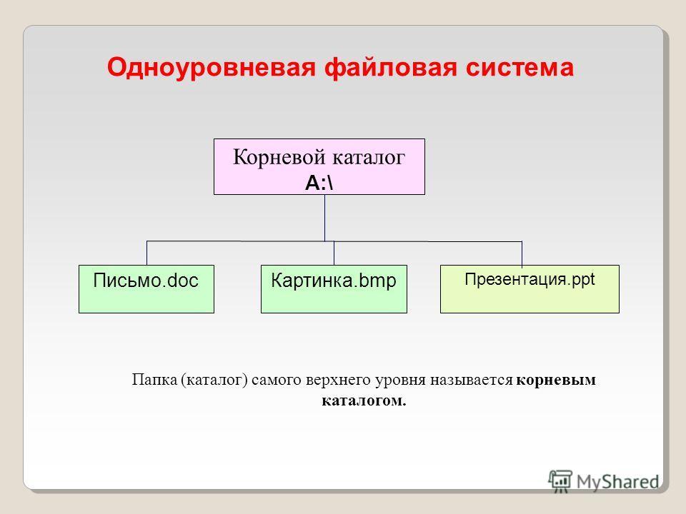 Одноуровневая файловая система Корневой каталог А:\ Письмо.docКартинка.bmp Презентация.ppt Папка (каталог) самого верхнего уровня называется корневым каталогом.