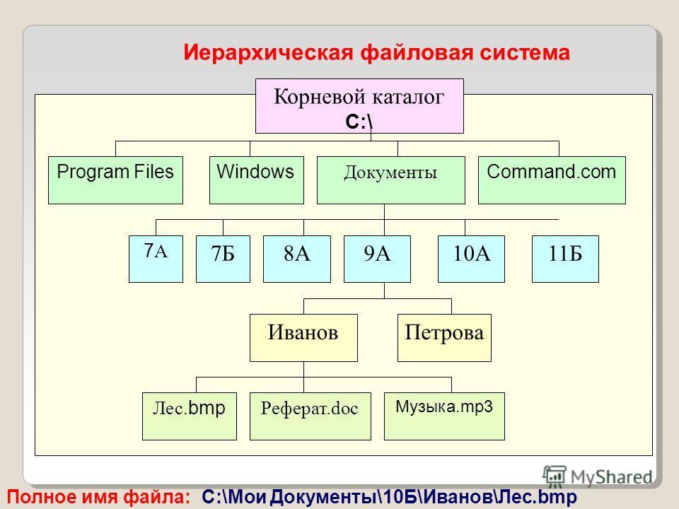 Корневой каталог С:\ Program Files Документы WindowsCommand.com 7А7А 7Б8А9А10А11Б ИвановПетрова Лес. bmp Реферат.doc Музыка.mp3 Иерархическая файловая система Полное имя файла: C:\Мои Документы\10Б\Иванов\Лес.bmp
