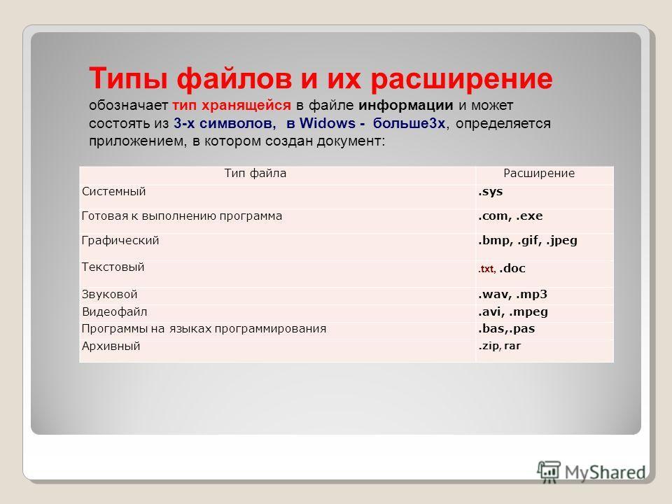 Тип файлаРасширение Системный.sys Готовая к выполнению программа.com,.exe Графический.bmp,.gif,.jpeg Текстовый.txt,.doc Звуковой.wav,.mp3 Видеофайл.avi,.mpeg Программы на языках программирования.bas,.pas Архивный.zip, rar Типы файлов и их расширение