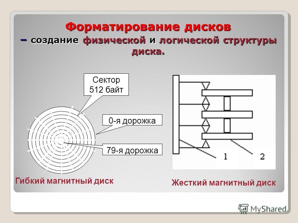 Форматирование дисков – создание физической и логической структуры диска. Сектор 512 байт 0-я дорожка 79-я дорожка Гибкий магнитный диск Жесткий магнитный диск