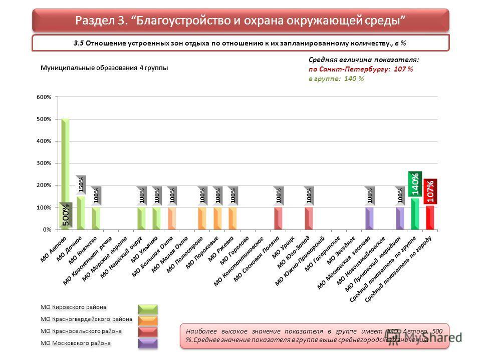 3.5 Отношение устроенных зон отдыха по отношению к их запланированному количеству., в % Раздел 3. Благоустройство и охрана окружающей среды Муниципальные образования 4 группы Средняя величина показателя: по Санкт-Петербургу: 107 % в группе: 140 % МО
