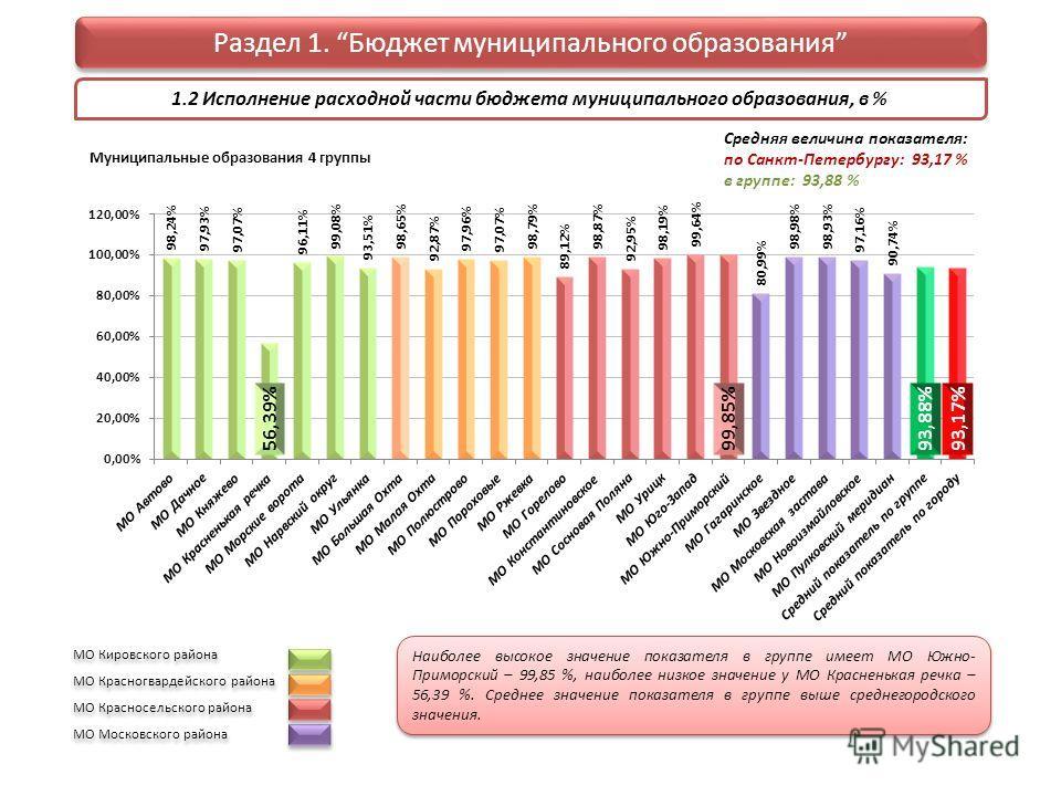 1.2 Исполнение расходной части бюджета муниципального образования, в % Раздел 1. Бюджет муниципального образования Муниципальные образования 4 группы Средняя величина показателя: по Санкт-Петербургу: 93,17 % в группе: 93,88 % МО Кировского района МО