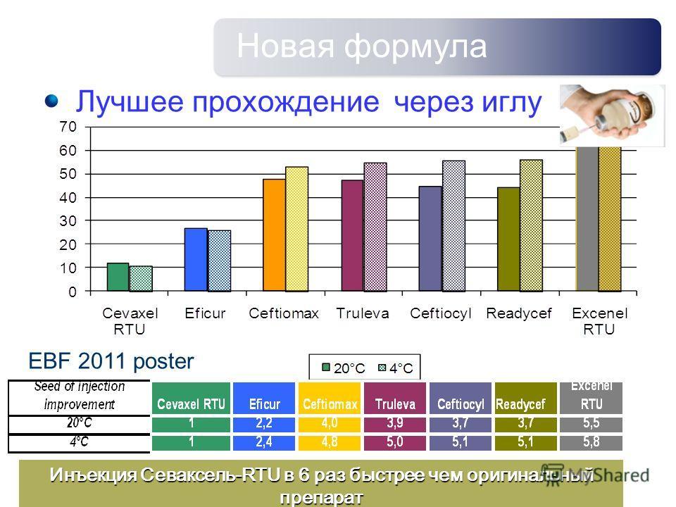 Новая формула Лучшее прохождение через иглу Инъекция Севаксель-RTU в 6 раз быстрее чем оригинальный препарат EBF 2011 poster