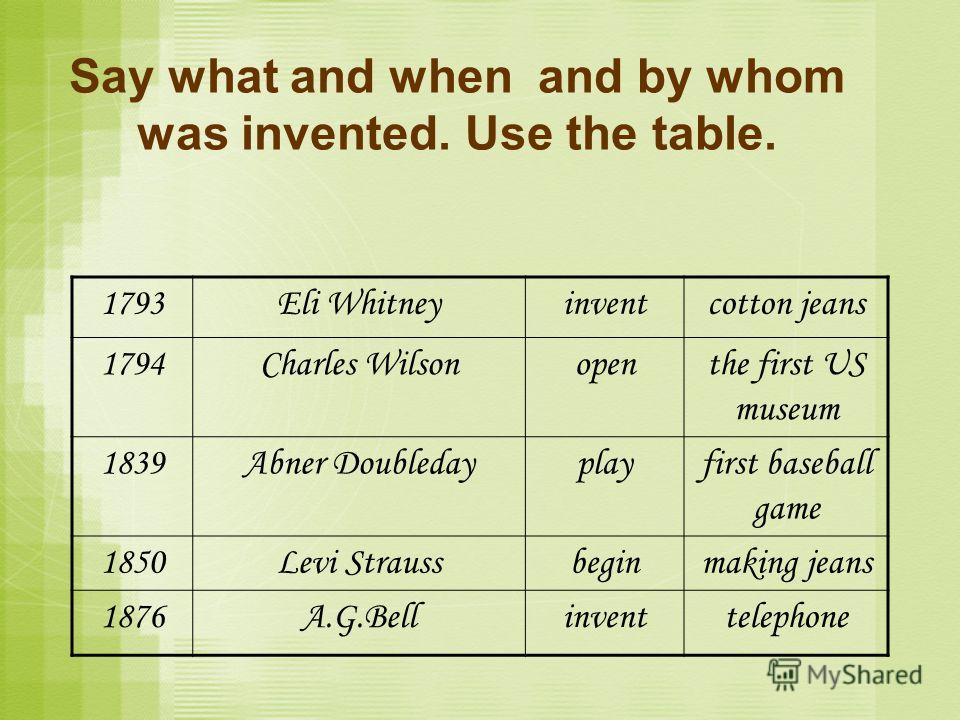 1793Eli Whitneyinventcotton jeans 1794Charles Wilsonopenthe first US museum 1839Abner Doubledayplayfirst baseball game 1850Levi Straussbeginmaking jeans 1876A.G.Bellinventtelephone Say what and when and by whom was invented. Use the table.