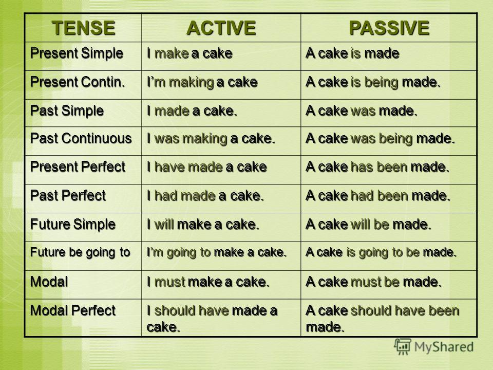 TENSEACTIVEPASSIVE Present Simple I make a cake A cake is made Present Contin. Im making a cake A cake is being made. Past Simple I made a cake. A cake was made. Past Continuous I was making a cake. A cake was being made. Present Perfect I have made