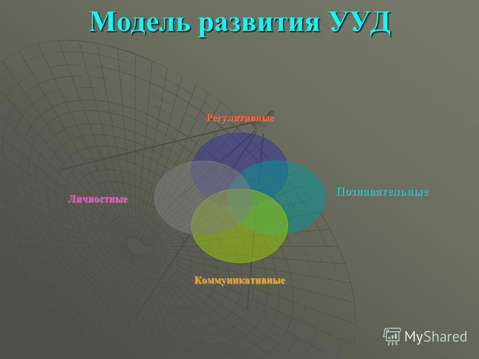 Модель развития УУД Коммуникативные Регулятивные Личностные Познавательные