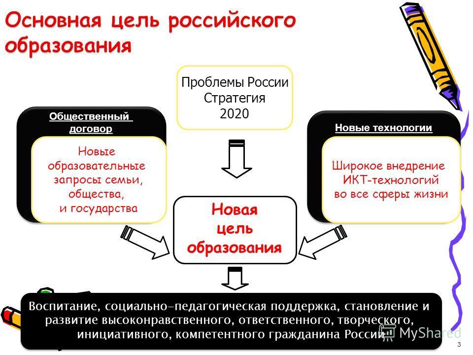 3 Новая цель образования Новые технологии Общественный договор Общественный договор Новые образовательные запросы семьи, общества, и государства Широкое внедрение ИКТ-технологий во все сферы жизни Проблемы России Стратегия 2020 Воспитание, социально-