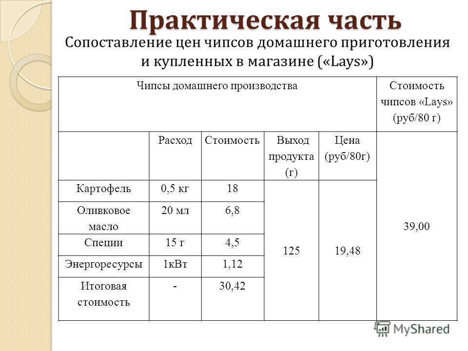 Чипсы домашнего производства Стоимость чипсов «Lays» (руб/80 г) РасходСтоимость Выход продукта (г) Цена (руб/80г) 39,00 Картофель0,5 кг18 12519,48 Оливковое масло 20 мл6,8 Специи15 г4,5 Энергоресурсы1кВт1,12 Итоговая стоимость -30,42 Сопоставление це