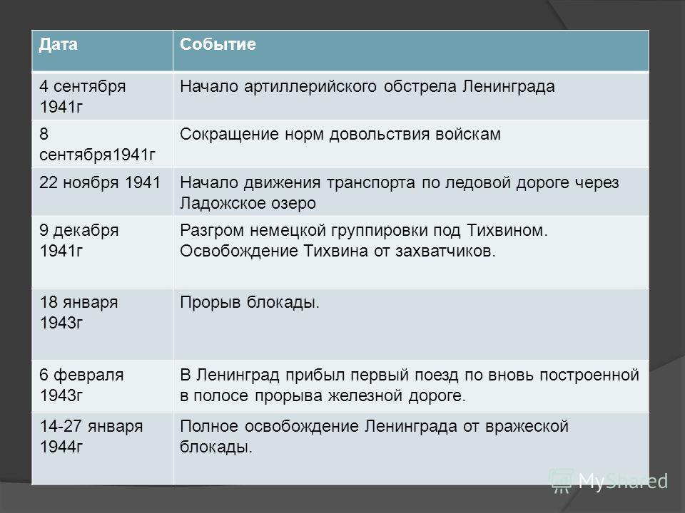 Хронология событий. ДатаСобытие 4 сентября 1941г Начало артиллерийского обстрела Ленинграда 8 сентября1941г Сокращение норм довольствия войскам 22 ноября 1941Начало движения транспорта по ледовой дороге через Ладожское озеро 9 декабря 1941г Разгром н