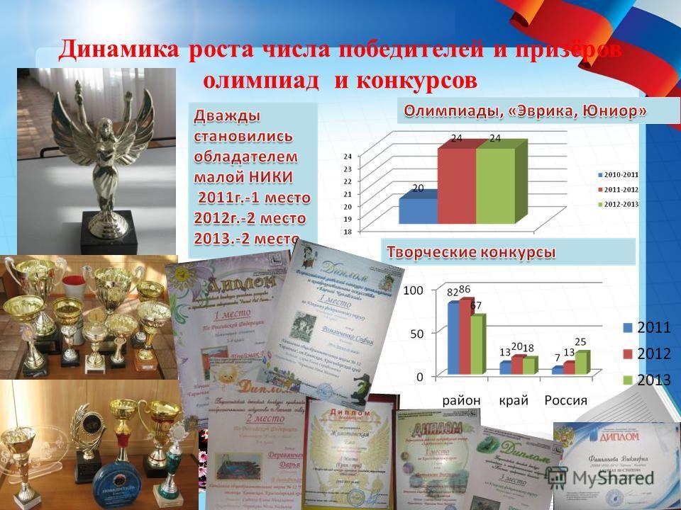 Динамика роста числа победителей и призёров олимпиад и конкурсов