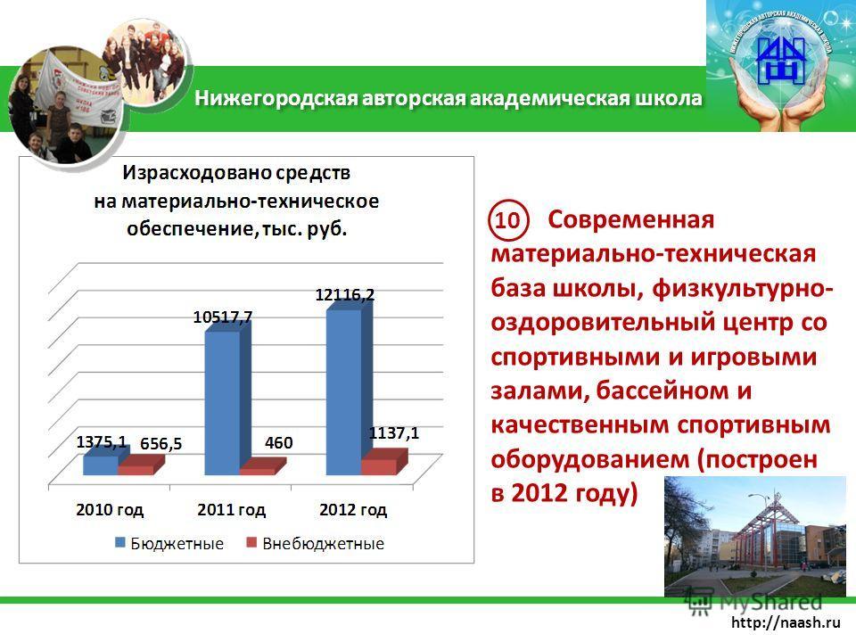 http://naash.ru Современная материально-техническая база школы, физкультурно- оздоровительный центр со спортивными и игровыми залами, бассейном и качественным спортивным оборудованием (построен в 2012 году) Нижегородская авторская академическая школа