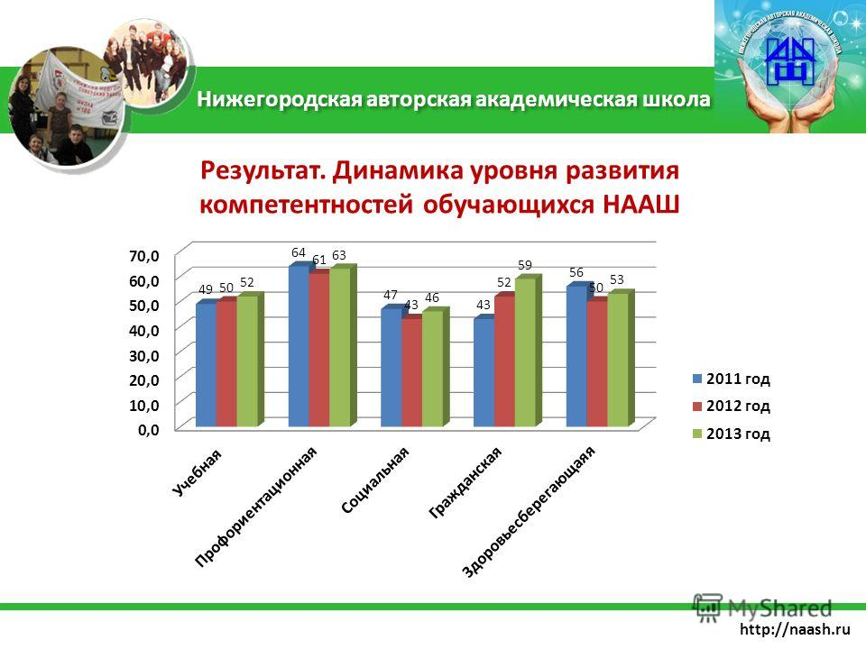 http://naash.ru Нижегородская авторская академическая школа Результат. Динамика уровня развития компетентностей обучающихся НААШ