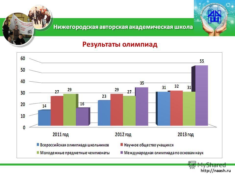 http://naash.ru Нижегородская авторская академическая школа Результаты олимпиад