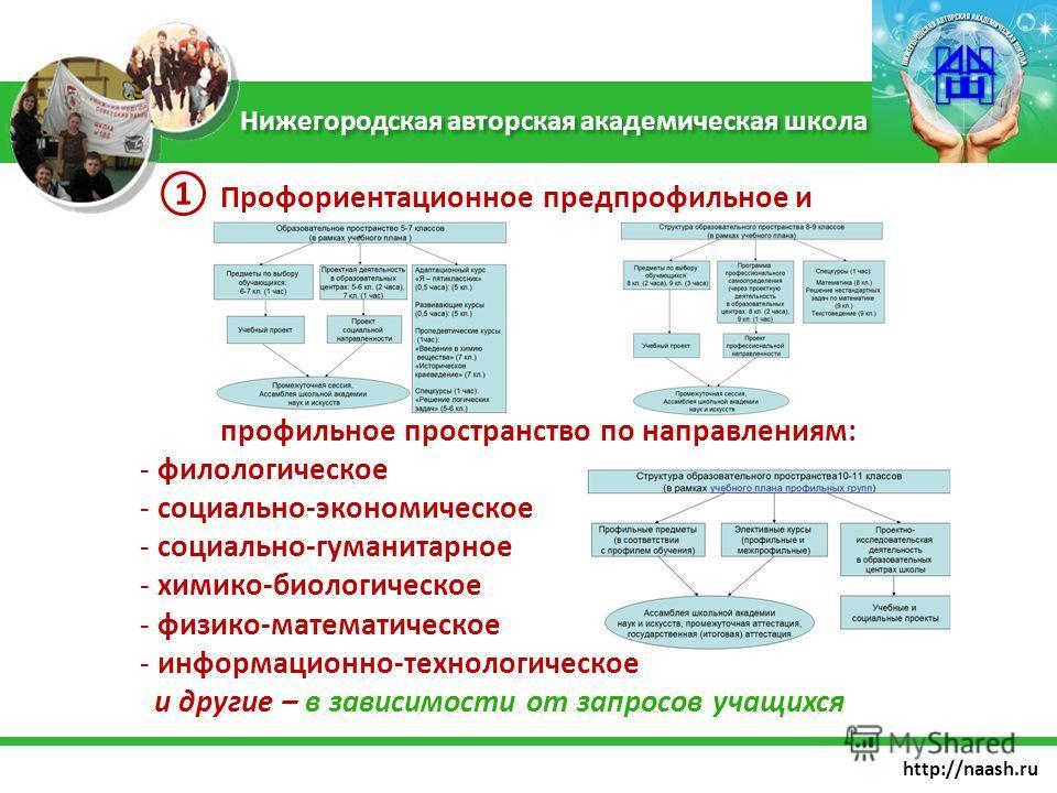 http://naash.ru Профориентационное предпрофильное и профильное пространство по направлениям: - филологическое - социально-экономическое - социально-гуманитарное - химико-биологическое - физико-математическое - информационно-технологическое и другие –