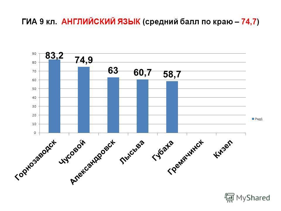 ГИА 9 кл. АНГЛИЙСКИЙ ЯЗЫК (средний балл по краю – 74,7)
