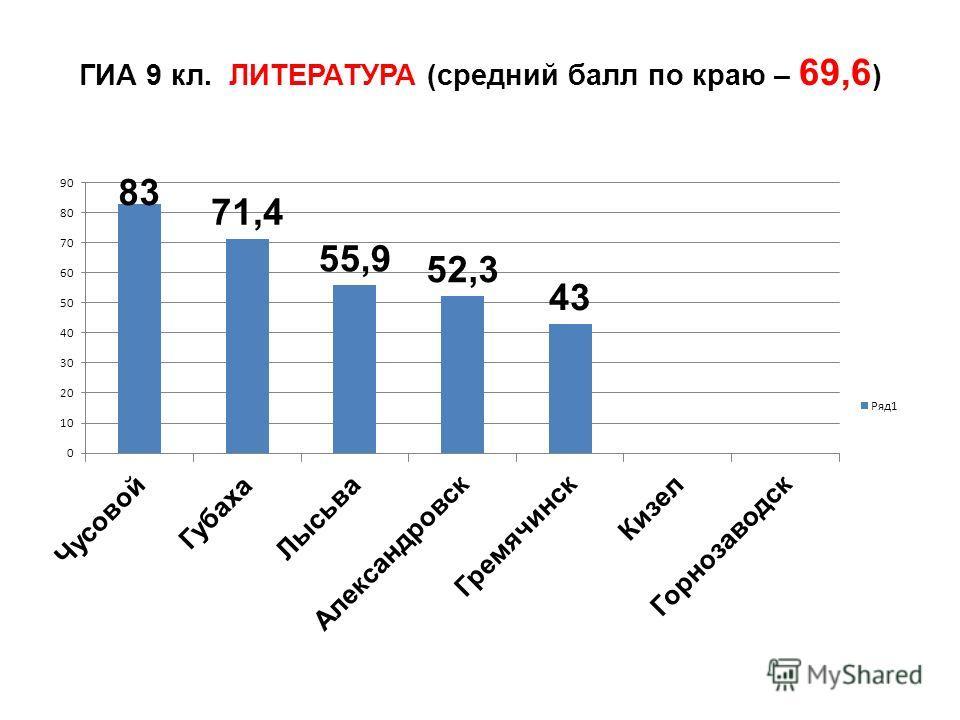 ГИА 9 кл. ЛИТЕРАТУРА (средний балл по краю – 69,6 )