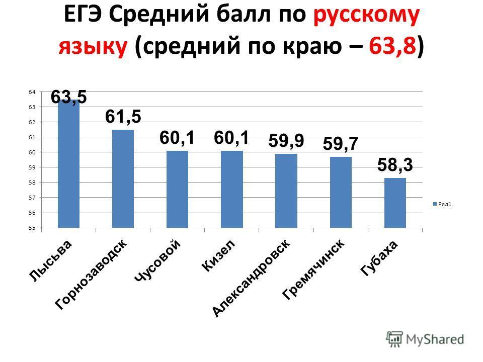 ЕГЭ Средний балл по русскому языку (средний по краю – 63,8)