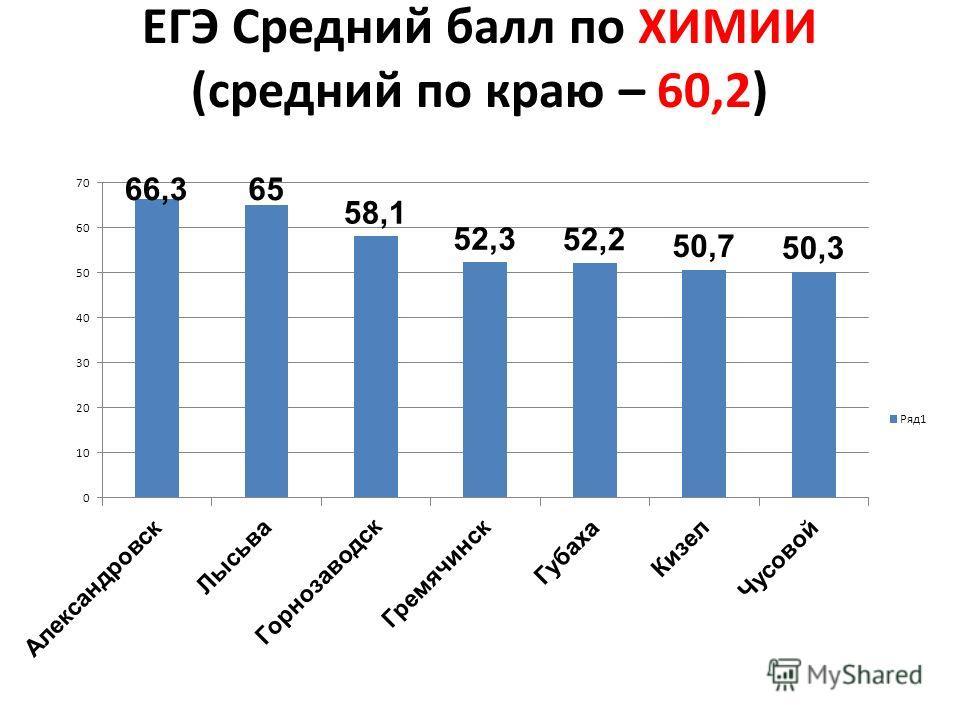 ЕГЭ Средний балл по ХИМИИ (средний по краю – 60,2)