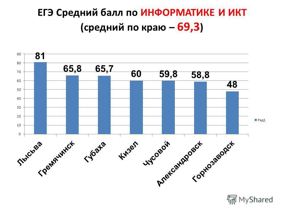 ЕГЭ Средний балл по ИНФОРМАТИКЕ И ИКТ (средний по краю – 69,3 )