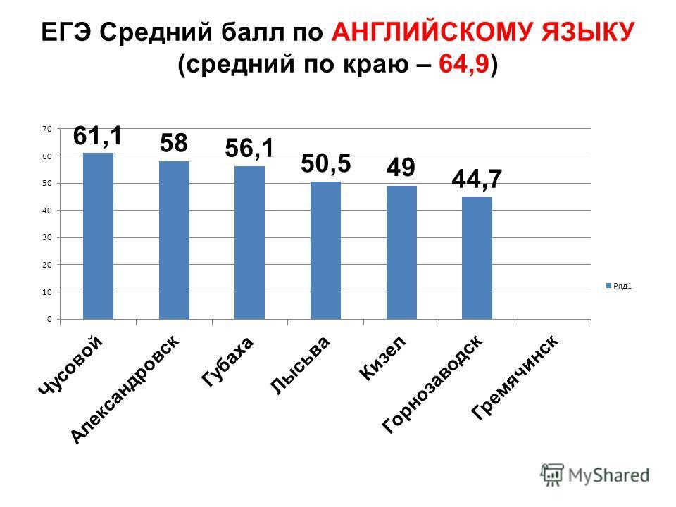 ЕГЭ Средний балл по АНГЛИЙСКОМУ ЯЗЫКУ (средний по краю – 64,9)