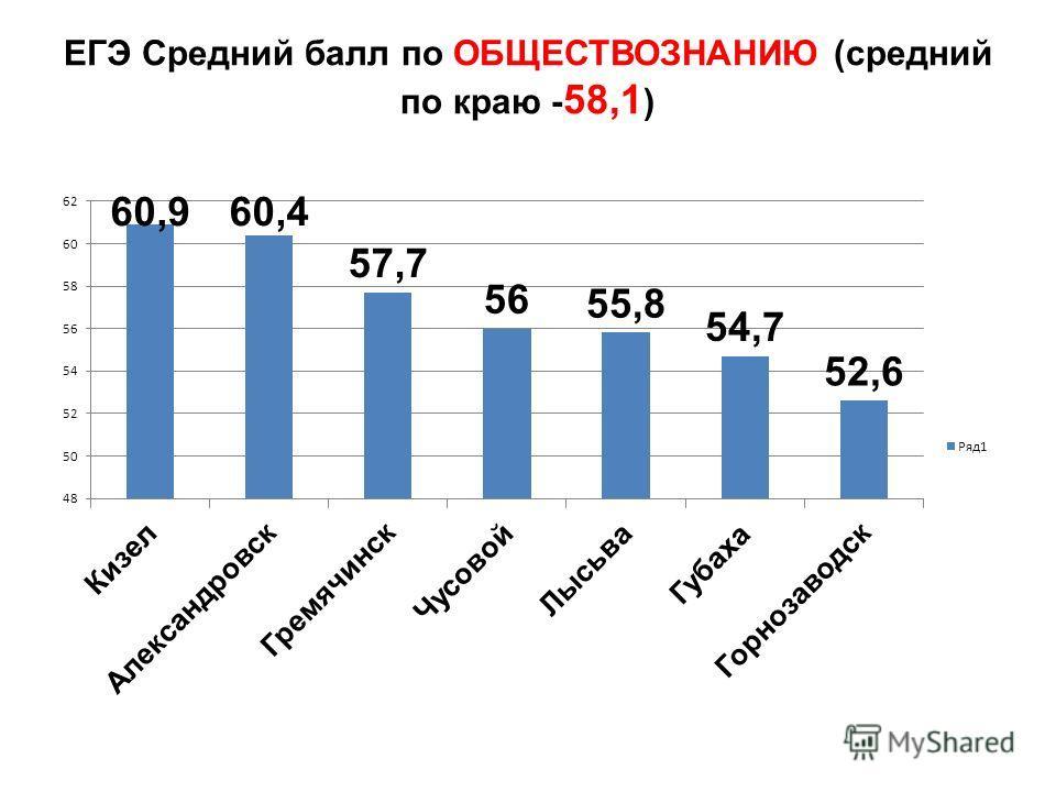 ЕГЭ Средний балл по ОБЩЕСТВОЗНАНИЮ (средний по краю - 58,1 )