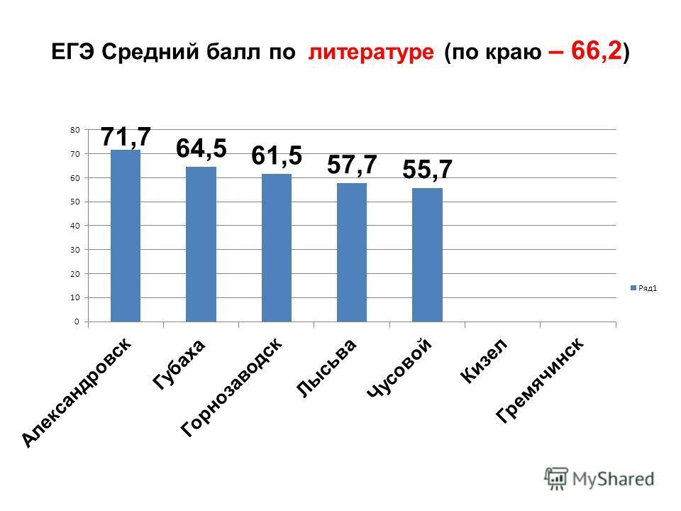 ЕГЭ Средний балл по литературе (по краю – 66,2 )