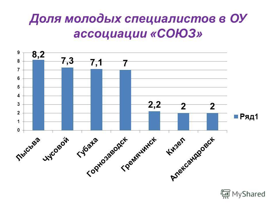Доля молодых специалистов в ОУ ассоциации «СОЮЗ»
