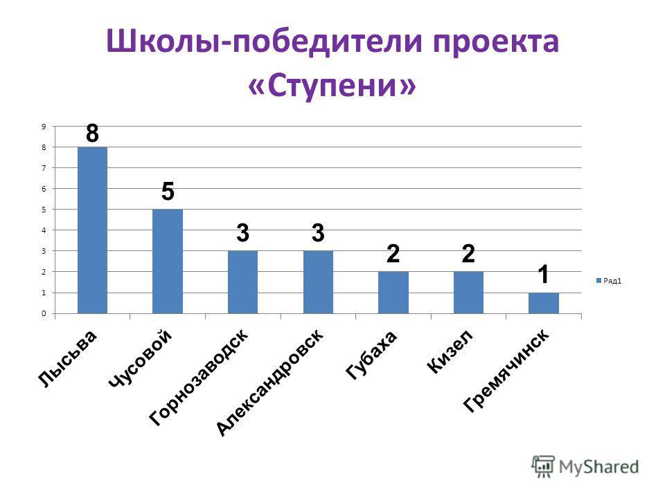 Школы-победители проекта «Ступени»