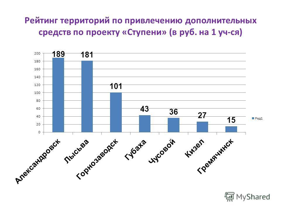 Рейтинг территорий по привлечению дополнительных средств по проекту «Ступени» (в руб. на 1 уч-ся)