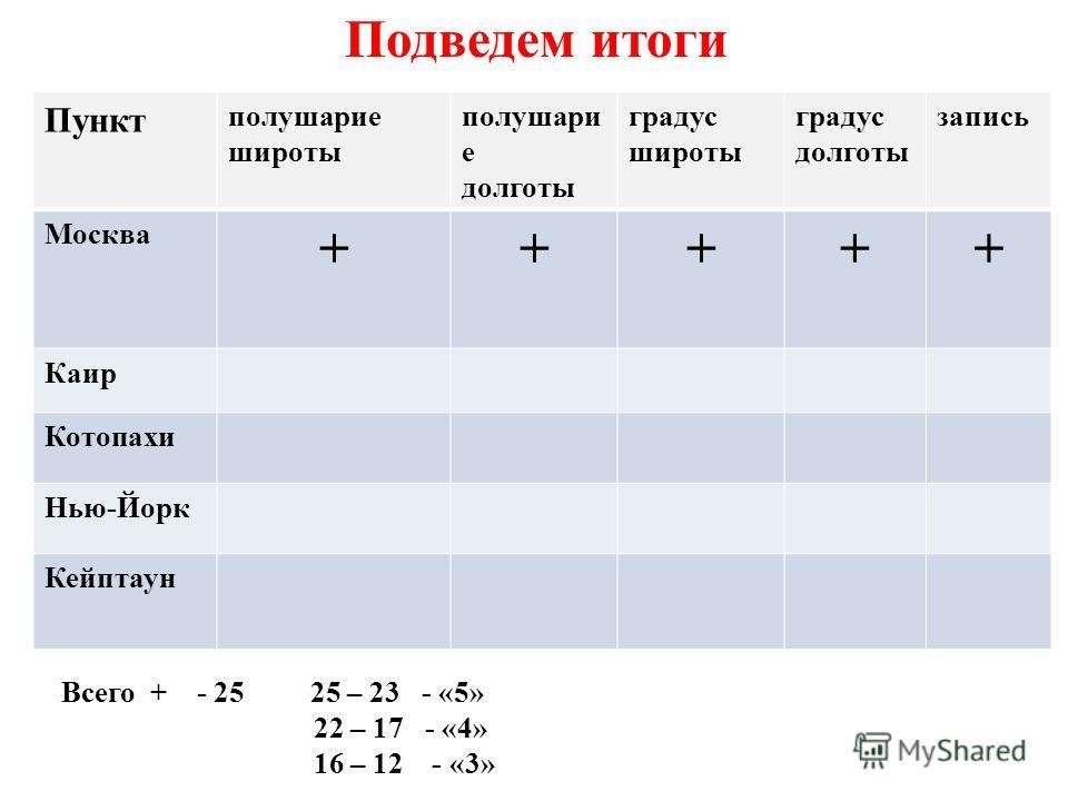 Подведем итоги Пункт полушарие широты полушари е долготы градус широты градус долготы запись Москва +++++ Каир Котопахи Нью-Йорк Кейптаун Всего + - 25 25 – 23 - «5» 22 – 17 - «4» 16 – 12 - «3»