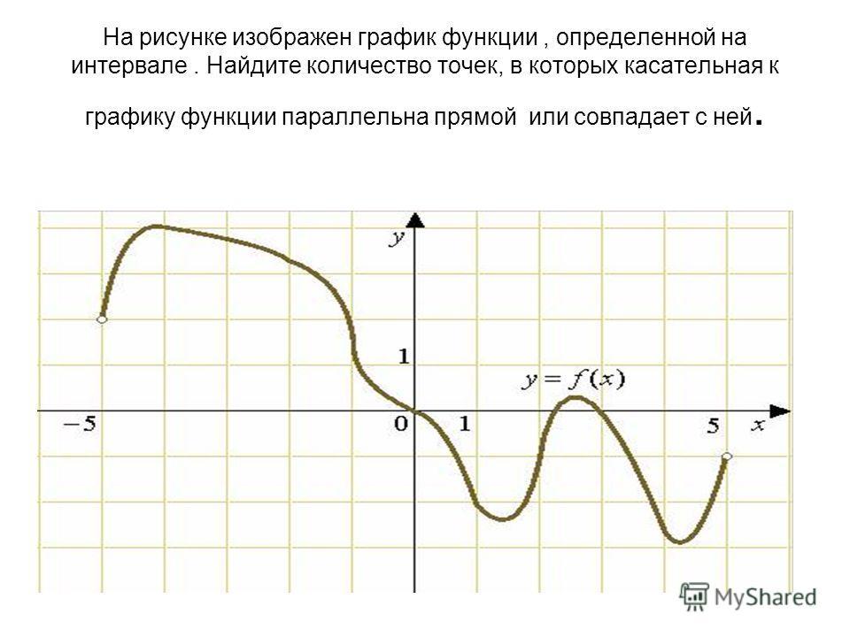 На рисунке изображен график функции, определенной на интервале. Найдите количество точек, в которых касательная к графику функции параллельна прямой или совпадает с ней.